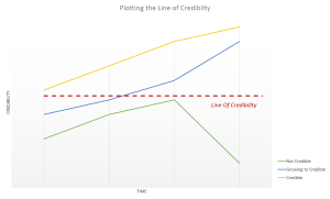 Line Of Credibility